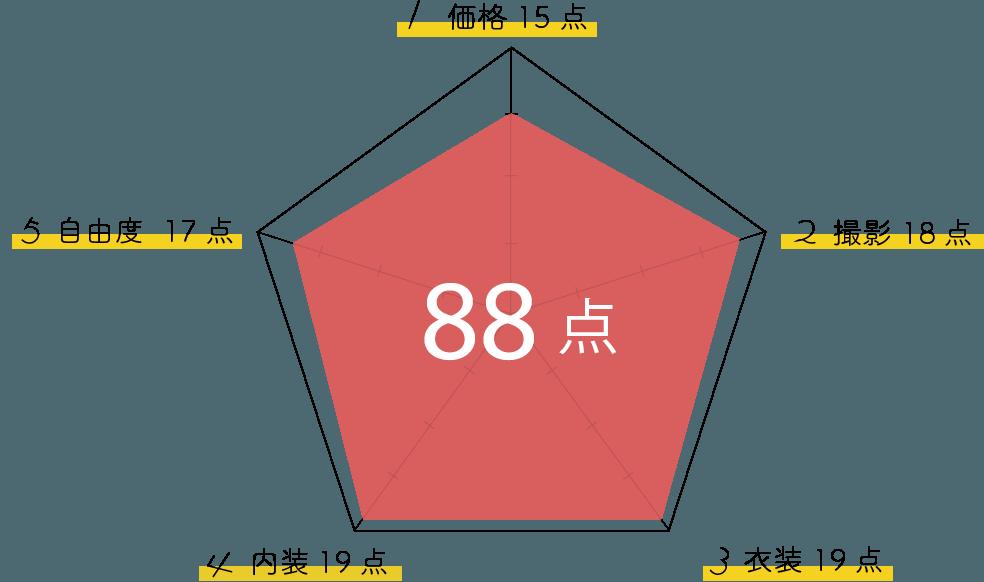 心-花雫-グラフ