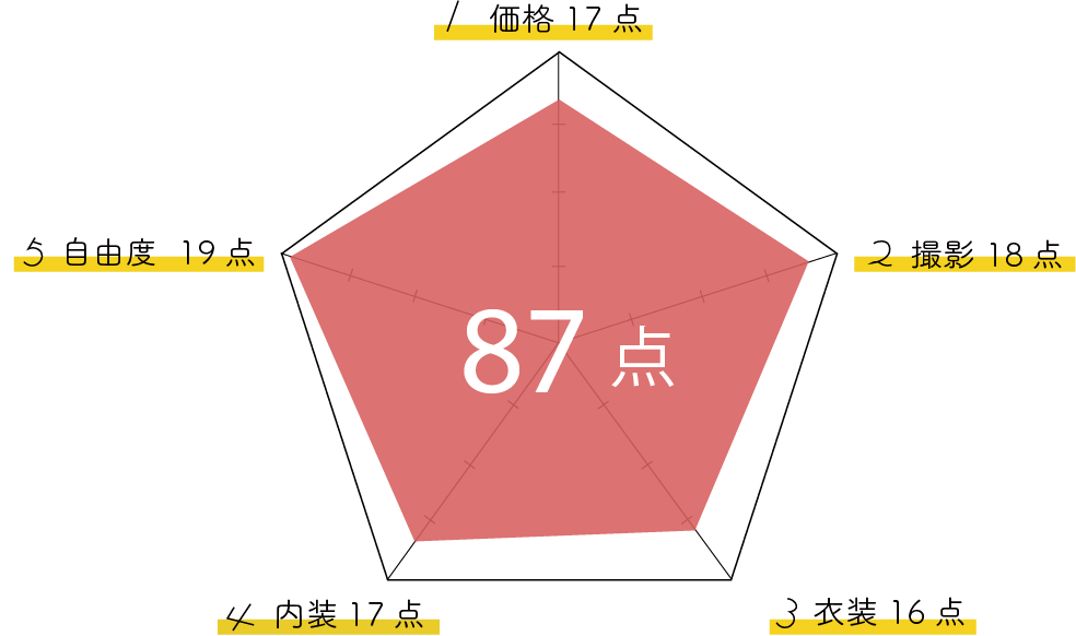 MONIKAグラフ